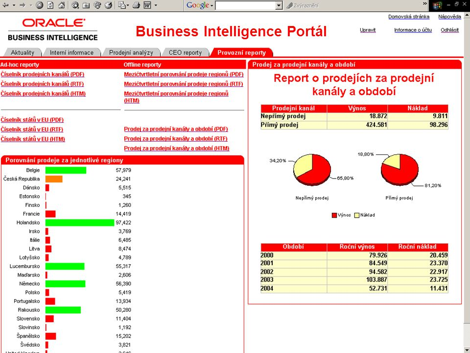 Business Intelligence Portál