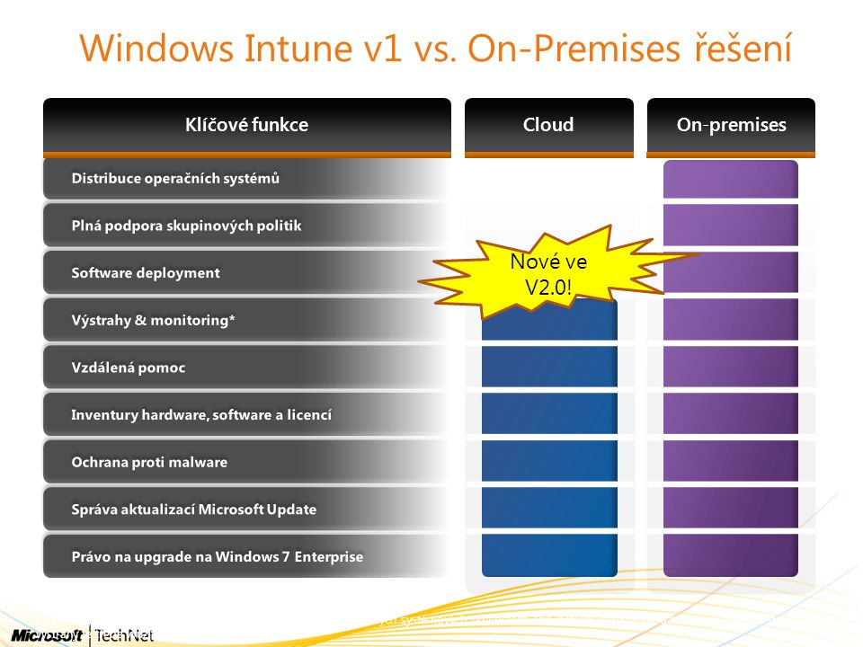 Windows Intune v1 vs. On-Premises řešení
