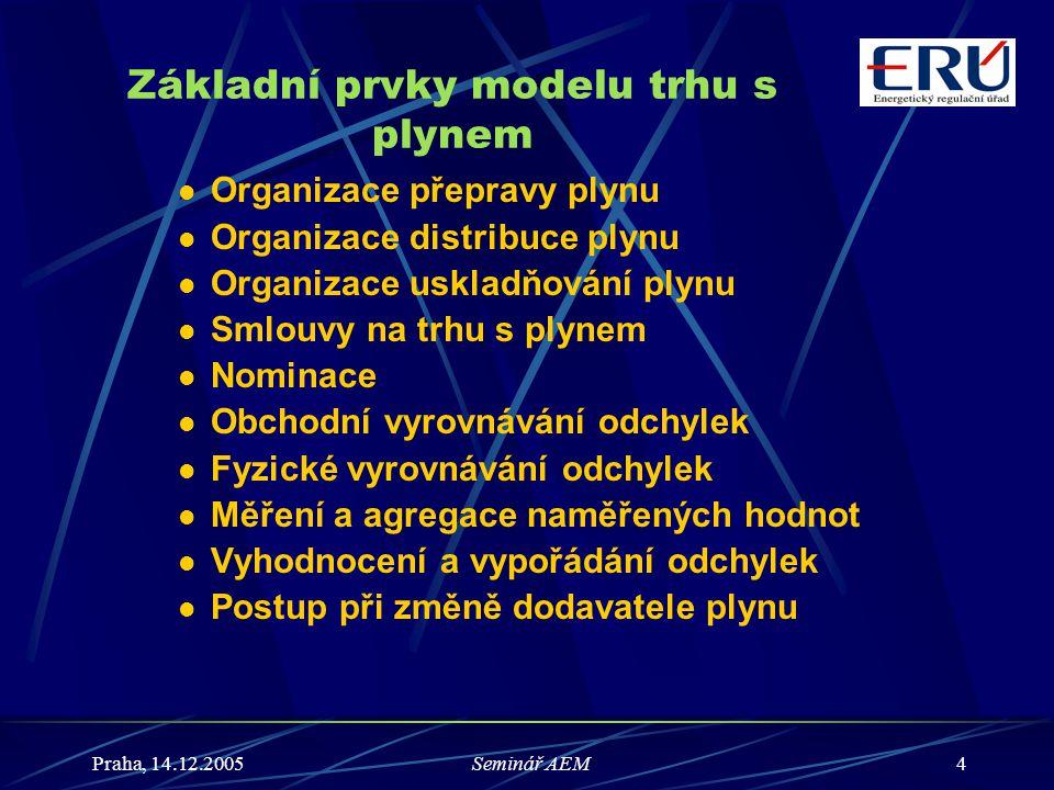 Základní prvky modelu trhu s plynem