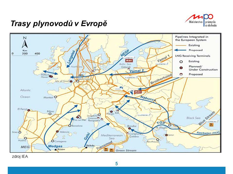Trasy plynovodů v Evropě