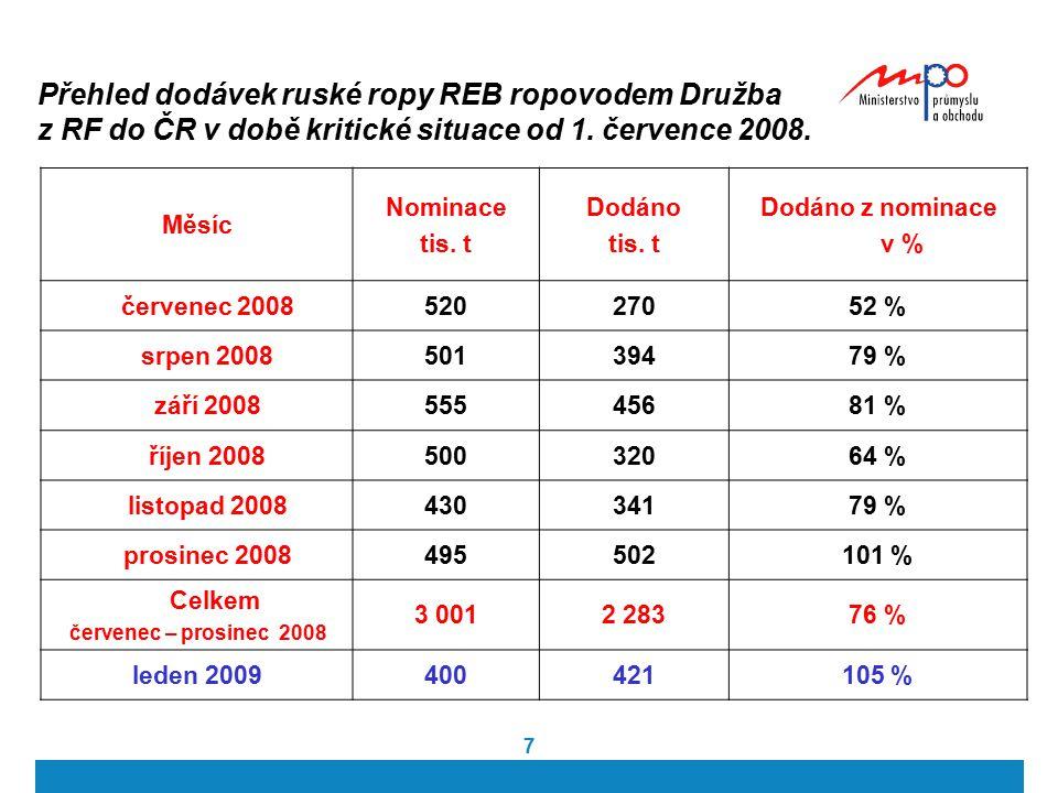Přehled dodávek ruské ropy REB ropovodem Družba z RF do ČR v době kritické situace od 1. července 2008.