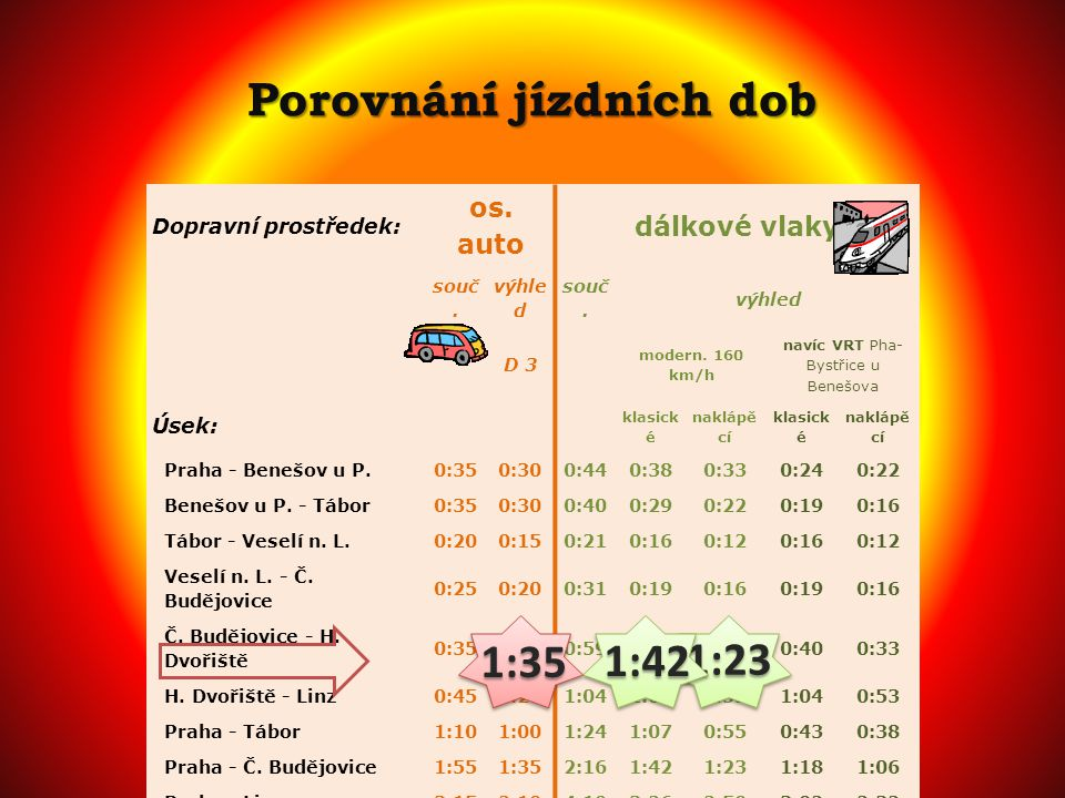 Porovnání jízdních dob