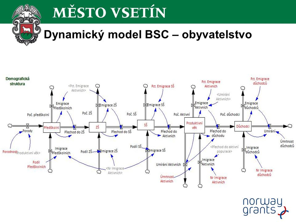 Dynamický model BSC – obyvatelstvo