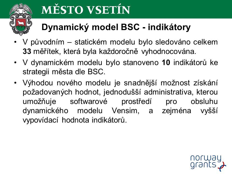Dynamický model BSC - indikátory