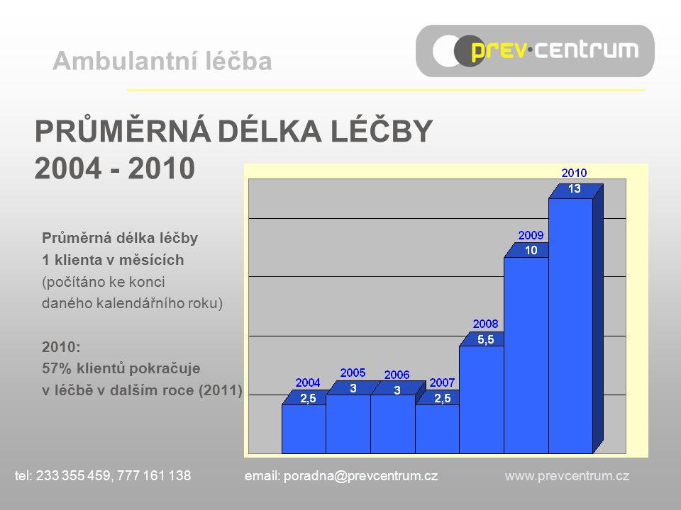 PRŮMĚRNÁ DÉLKA LÉČBY 2004 - 2010 Ambulantní léčba