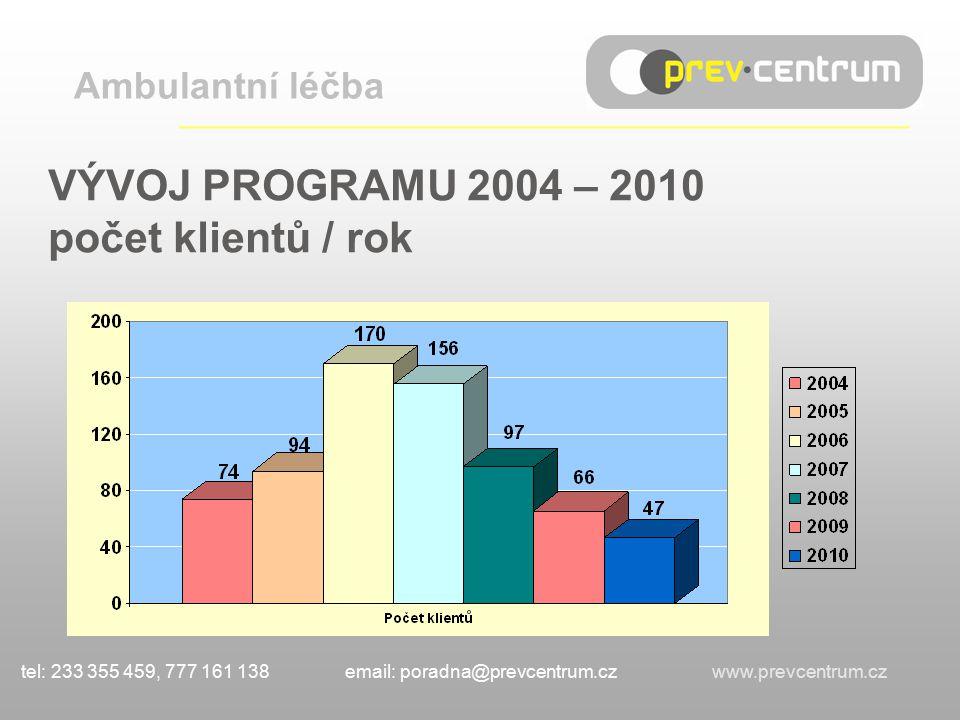 VÝVOJ PROGRAMU 2004 – 2010 počet klientů / rok