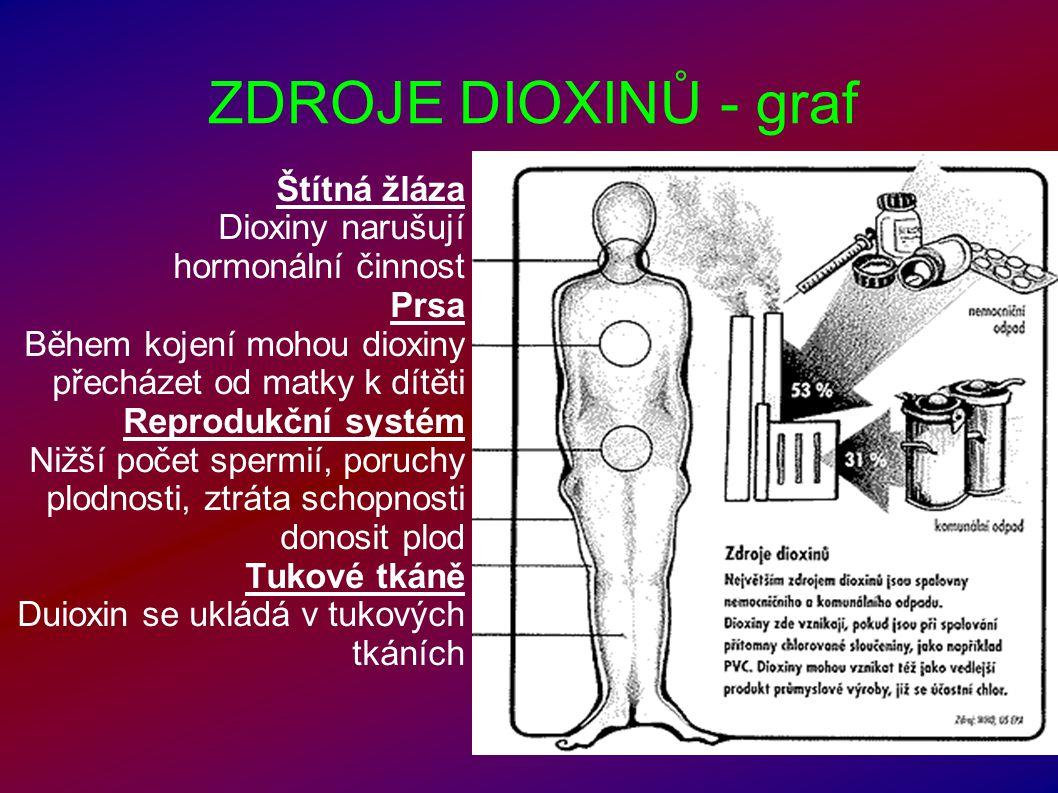 ZDROJE DIOXINŮ - graf Štítná žláza Dioxiny narušují hormonální činnost