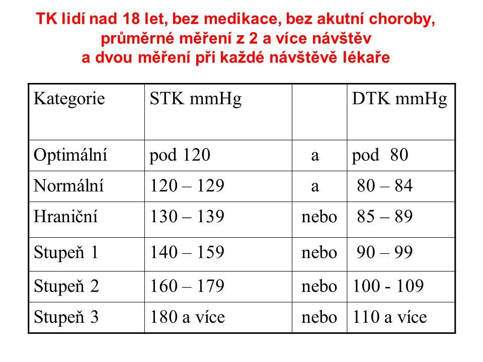 Kategorie STK mmHg DTK mmHg Optimální pod 120 a pod 80 Normální