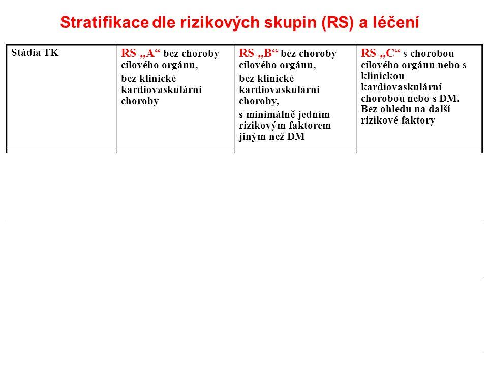 Stratifikace dle rizikových skupin (RS) a léčení