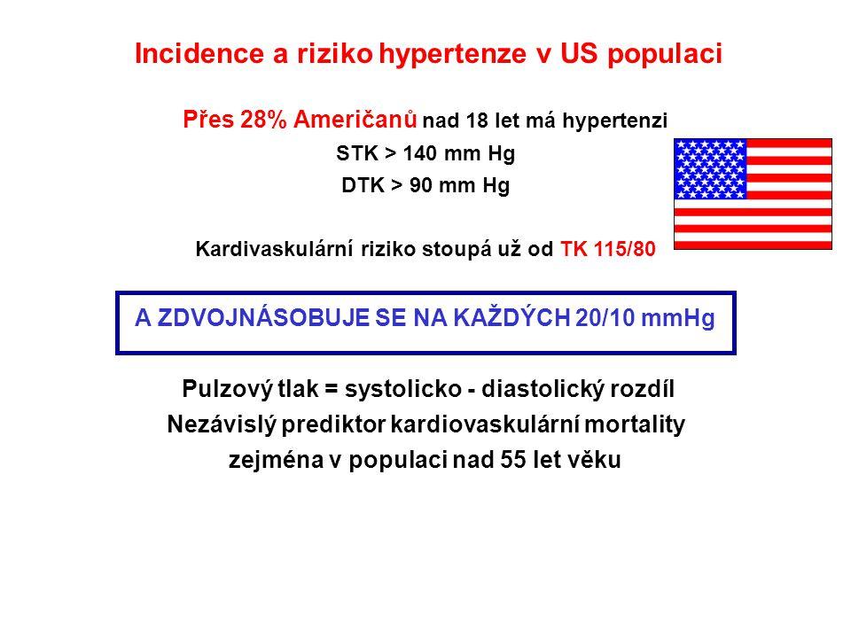 Incidence a riziko hypertenze v US populaci