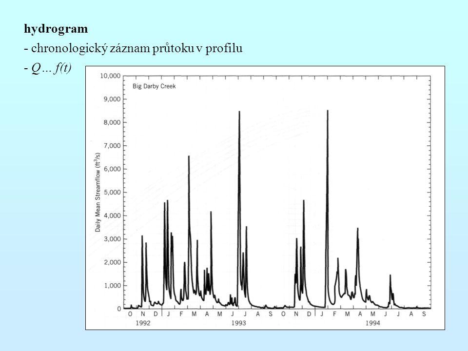 hydrogram - chronologický záznam průtoku v profilu - Q… f(t)
