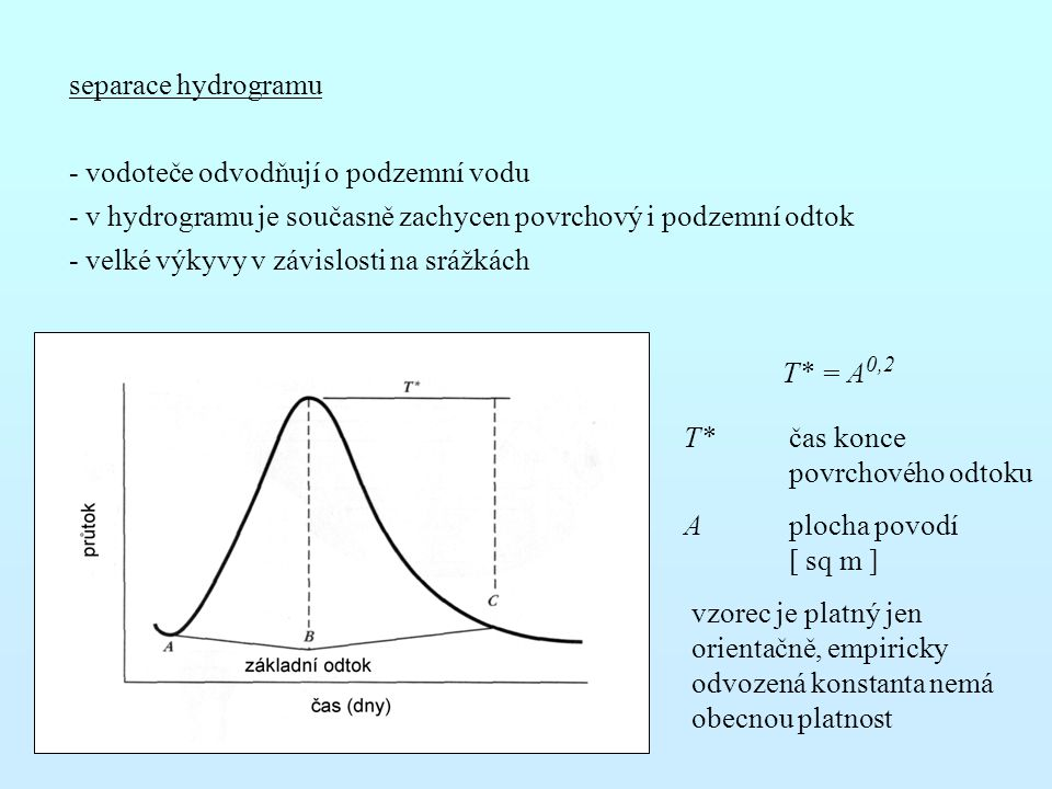 separace hydrogramu - vodoteče odvodňují o podzemní vodu. - v hydrogramu je současně zachycen povrchový i podzemní odtok.
