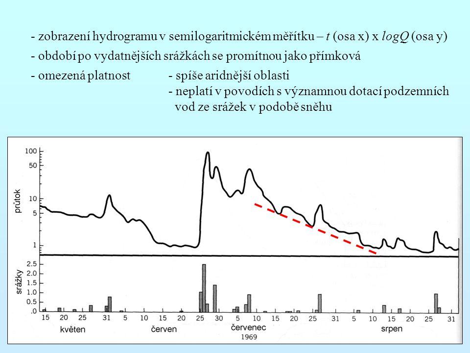 - zobrazení hydrogramu v semilogaritmickém měřítku – t (osa x) x logQ (osa y)