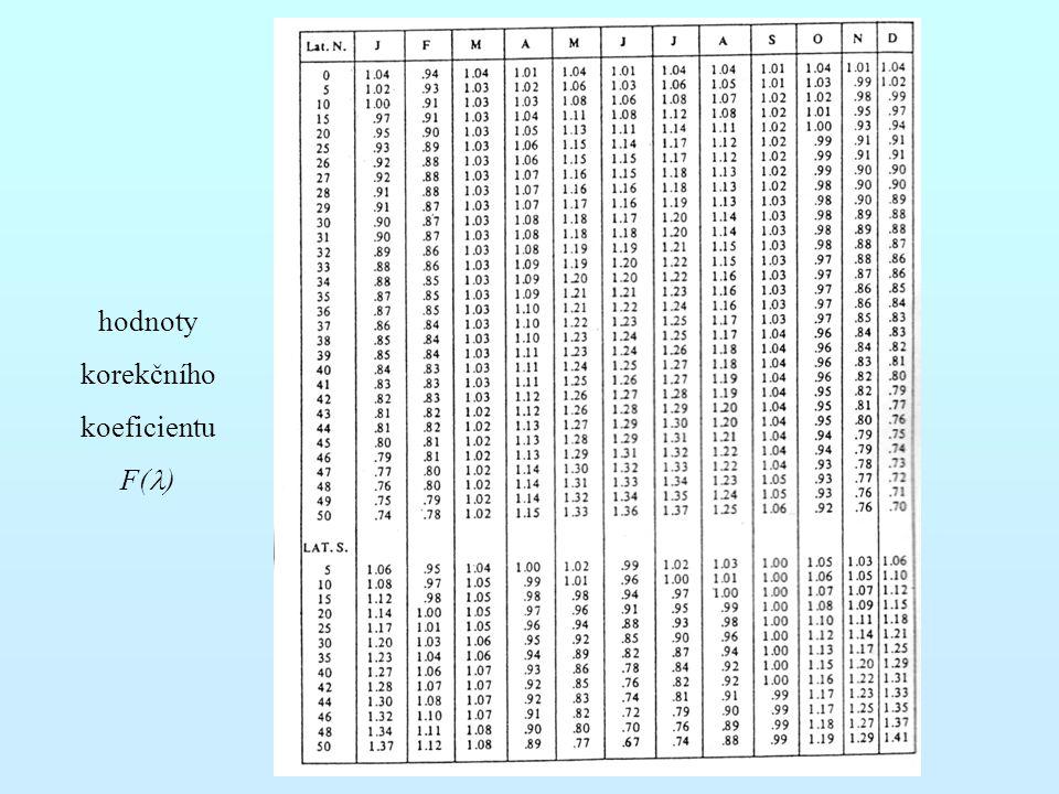 hodnoty korekčního koeficientu F(l)