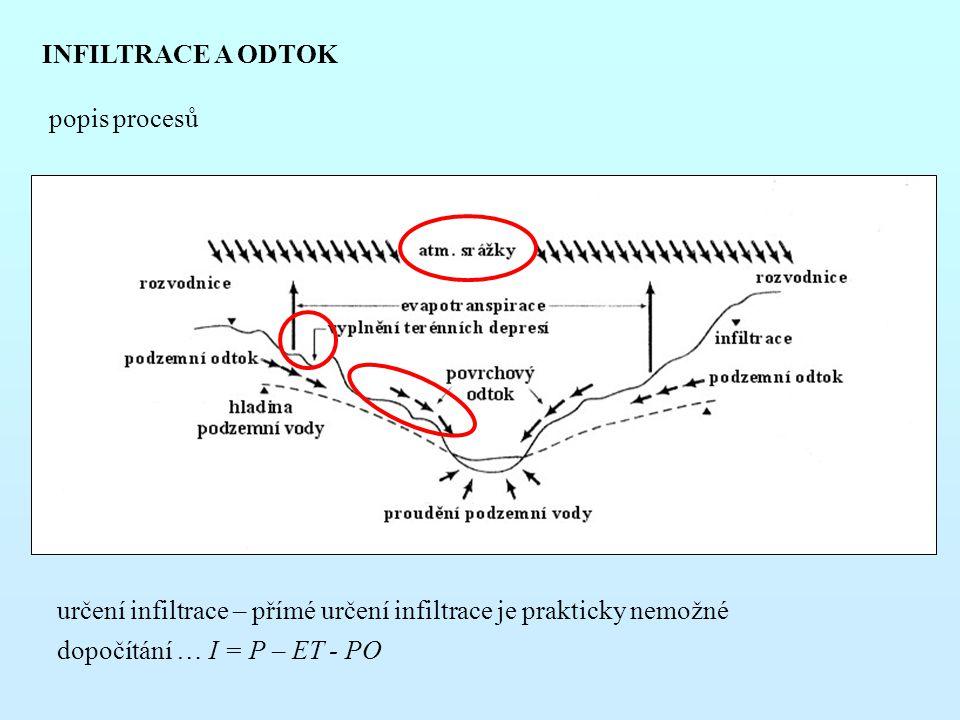 INFILTRACE A ODTOK popis procesů. určení infiltrace – přímé určení infiltrace je prakticky nemožné.