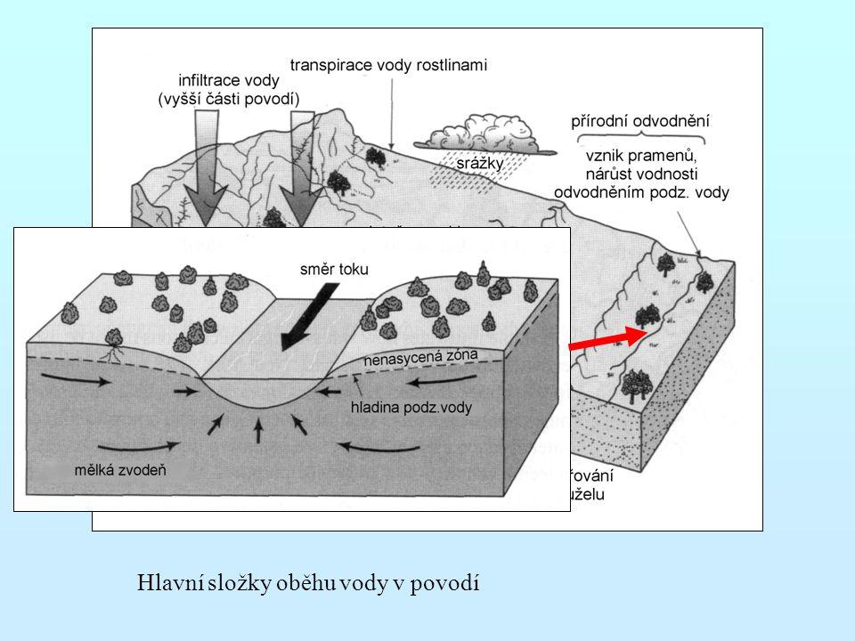 Hlavní složky oběhu vody v povodí