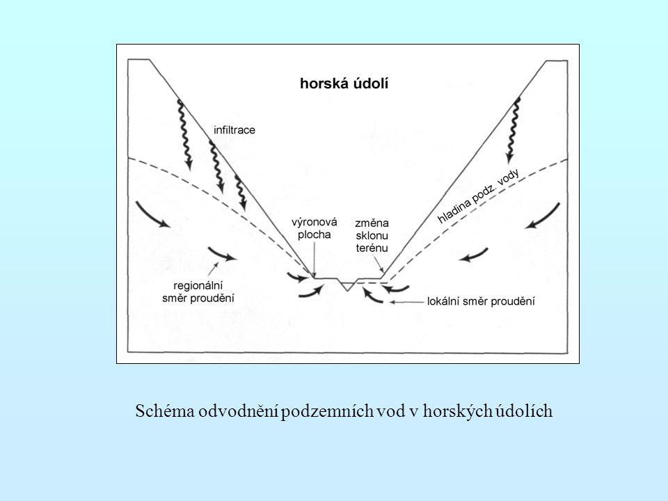 Schéma odvodnění podzemních vod v horských údolích
