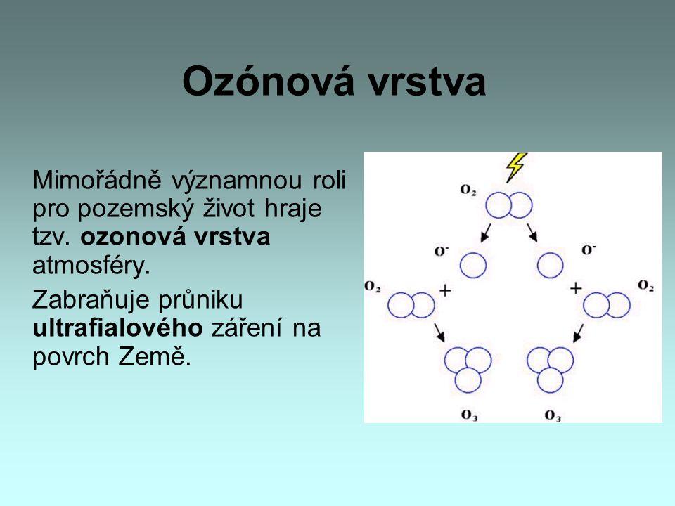 Ozónová vrstva Zabraňuje průniku ultrafialového záření na povrch Země.