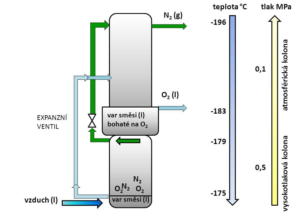 teplota °C tlak MPa N2 (g) -196 atmosférická kolona 0,1 O2 (l) -183