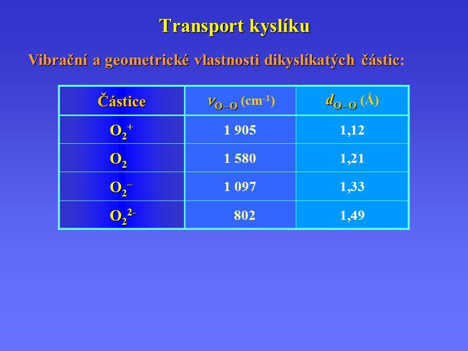 Transport kyslíku Vibrační a geometrické vlastnosti dikyslíkatých částic: Částice. O – O (cm-1) dO – O (Å)