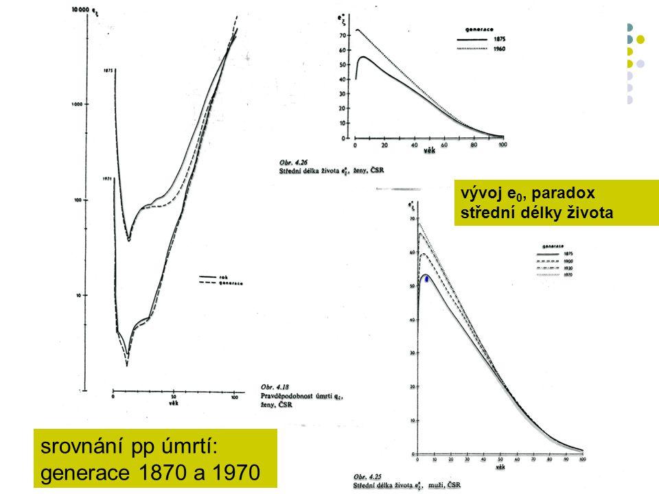 srovnání pp úmrtí: generace 1870 a 1970
