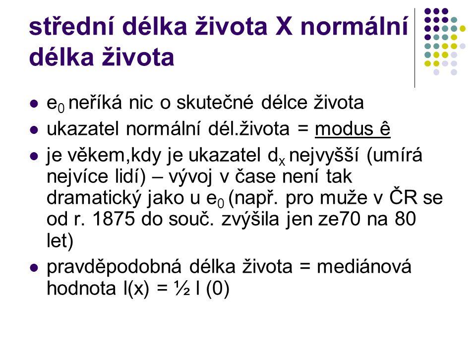 střední délka života X normální délka života
