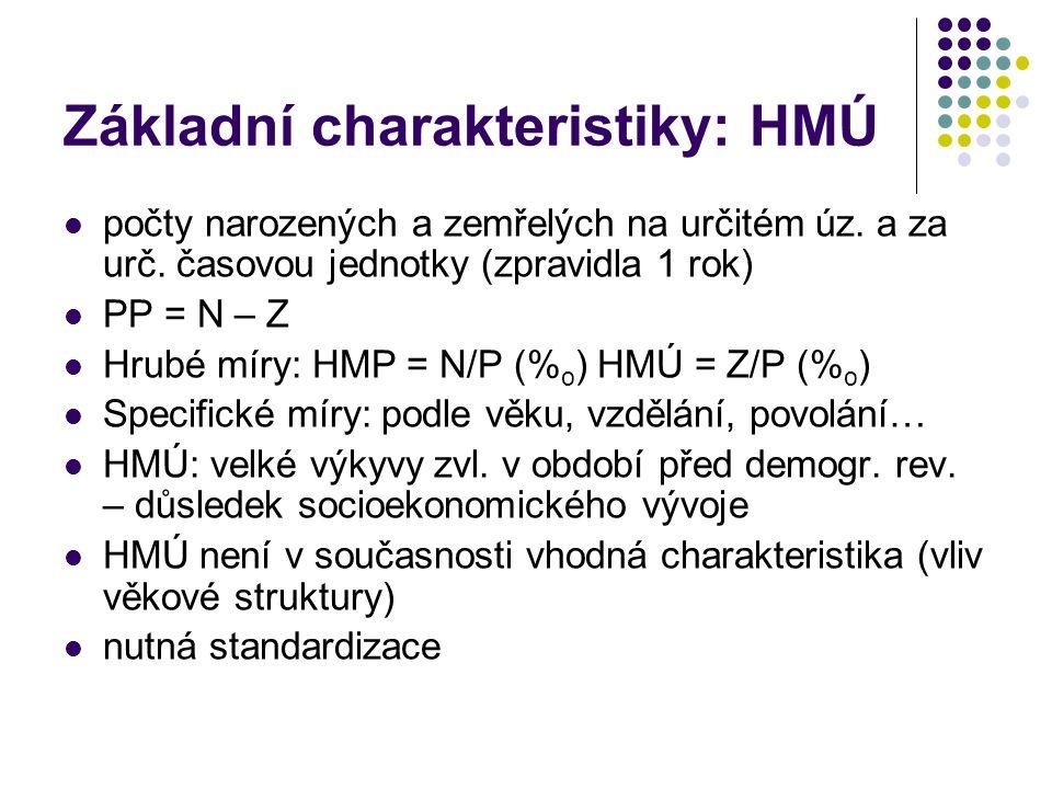 Základní charakteristiky: HMÚ