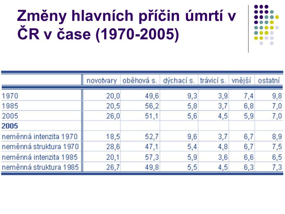 Změny hlavních příčin úmrtí v ČR v čase (1970-2005)