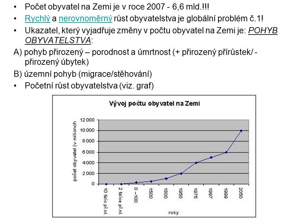 Počet obyvatel na Zemi je v roce 2007 - 6,6 mld.!!!