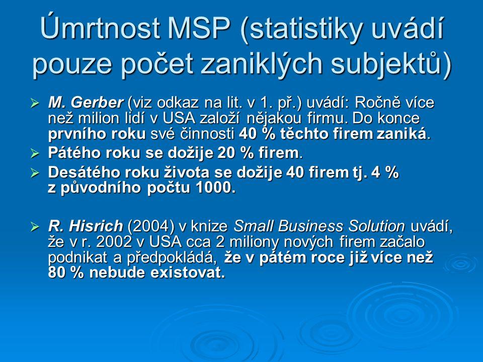 Úmrtnost MSP (statistiky uvádí pouze počet zaniklých subjektů)