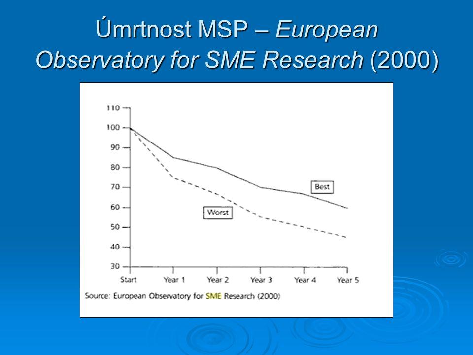Úmrtnost MSP – European Observatory for SME Research (2000)