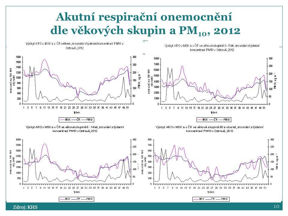 Akutní respirační onemocnění dle věkových skupin a PM10, 2012