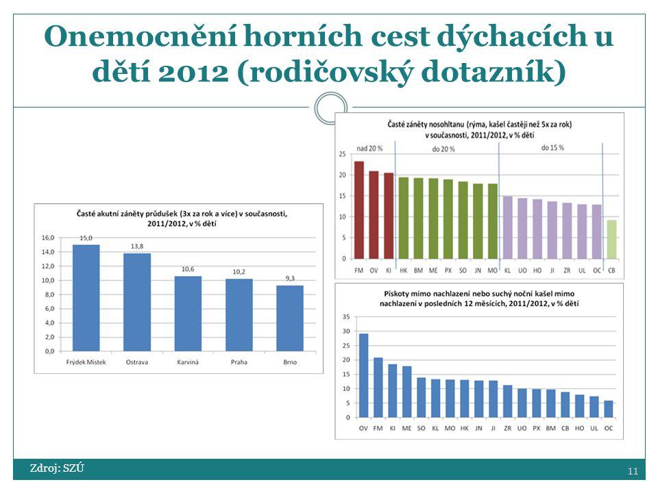 Onemocnění horních cest dýchacích u dětí 2012 (rodičovský dotazník)
