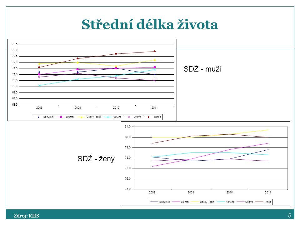 Střední délka života SDŽ - muži SDŽ - ženy Zdroj: KHS
