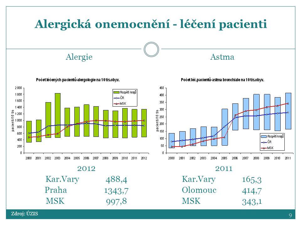 Alergická onemocnění - léčení pacienti