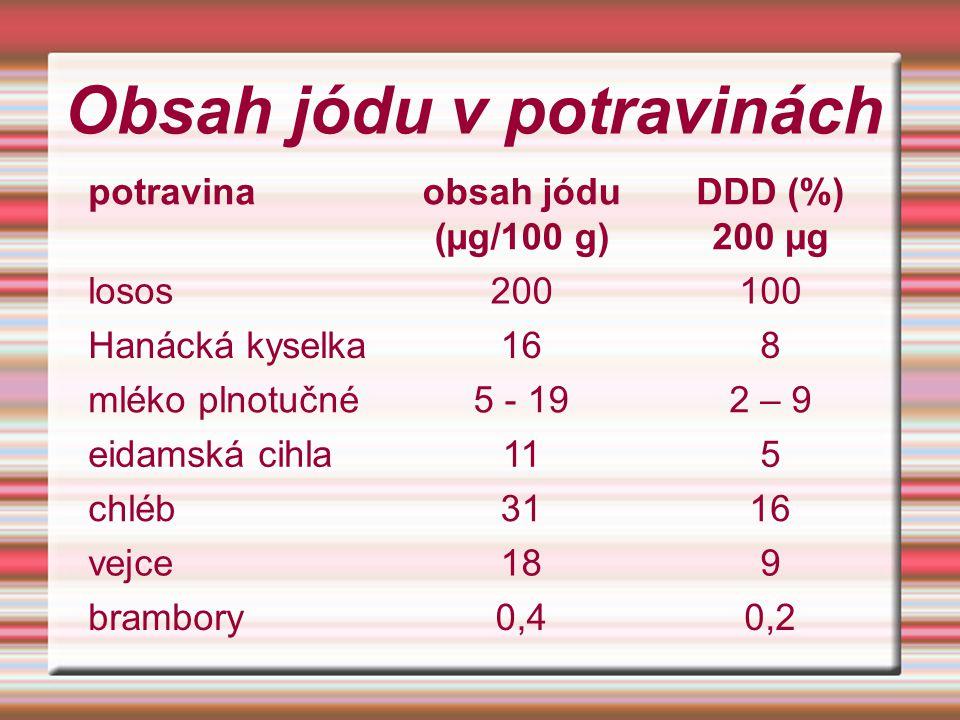 Obsah jódu v potravinách