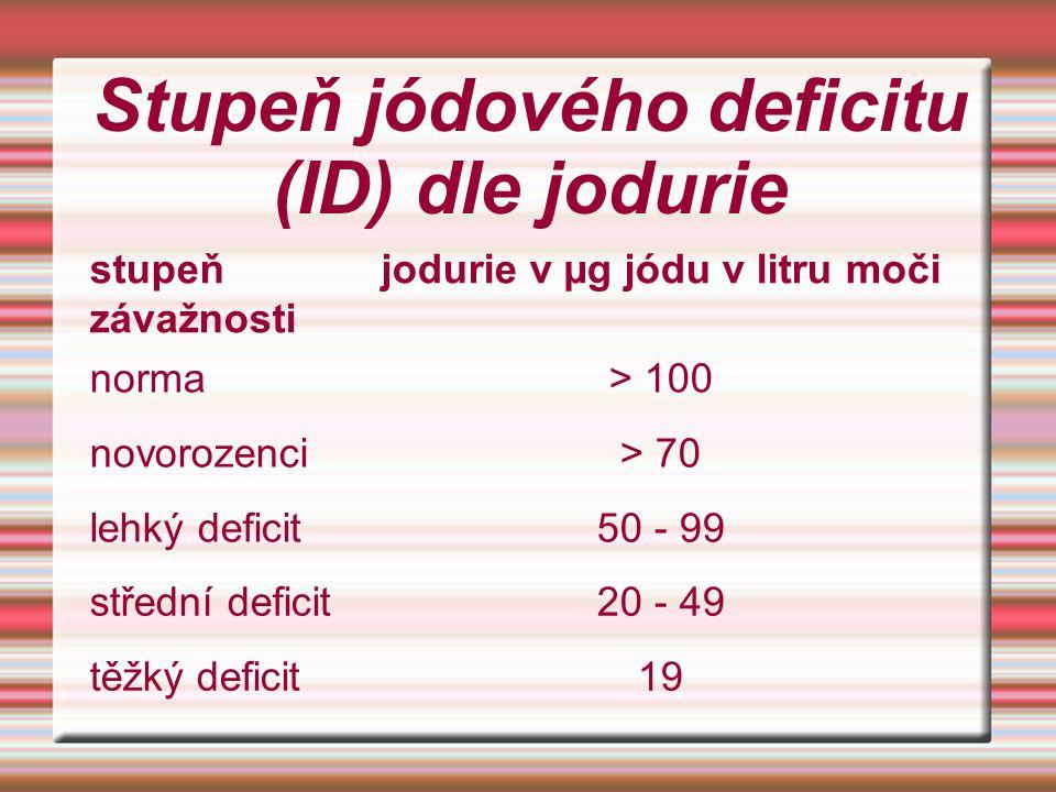 Stupeň jódového deficitu (ID) dle jodurie