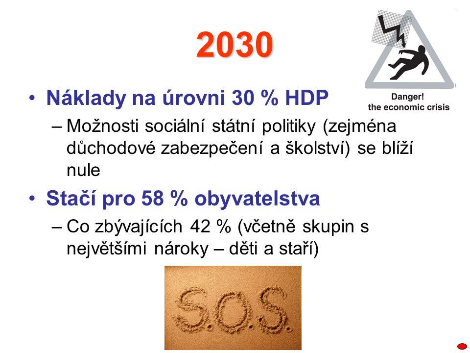 2030 Náklady na úrovni 30 % HDP Stačí pro 58 % obyvatelstva