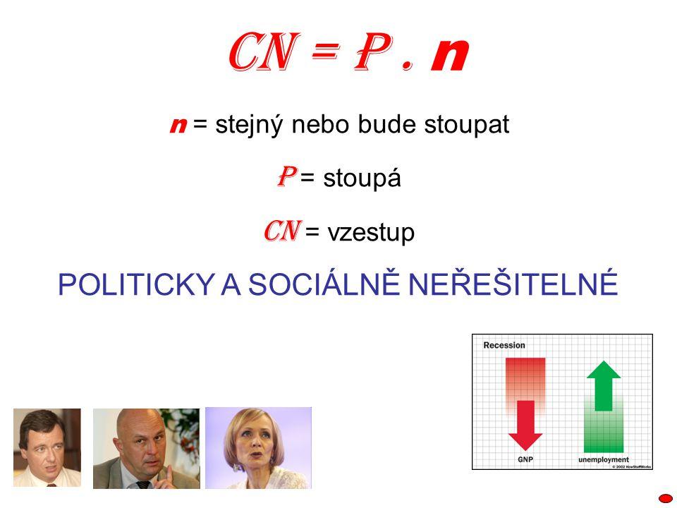 CN = P . n P = stoupá CN = vzestup POLITICKY A SOCIÁLNĚ NEŘEŠITELNÉ
