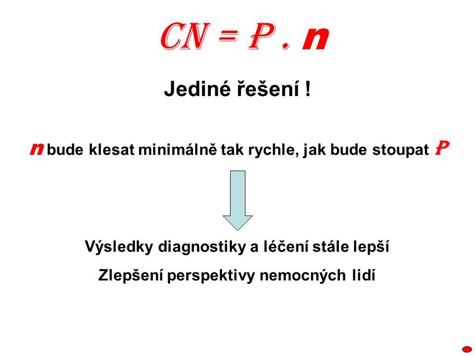 CN = P . n Jediné řešení ! n bude klesat minimálně tak rychle, jak bude stoupat P. Výsledky diagnostiky a léčení stále lepší.