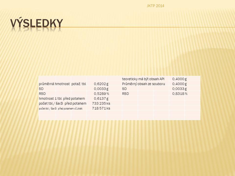 Výsledky JKTP 2014 teoreticky má být obsah API 0,4000 g