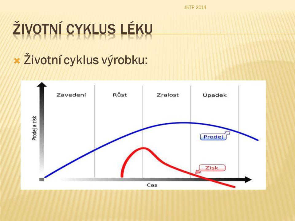 JKTP 2014 Životní cyklus léku Životní cyklus výrobku: