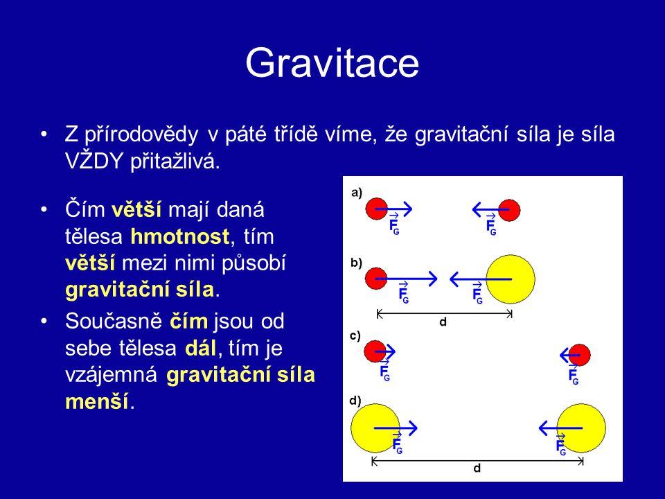 Gravitace Z přírodovědy v páté třídě víme, že gravitační síla je síla VŽDY přitažlivá.