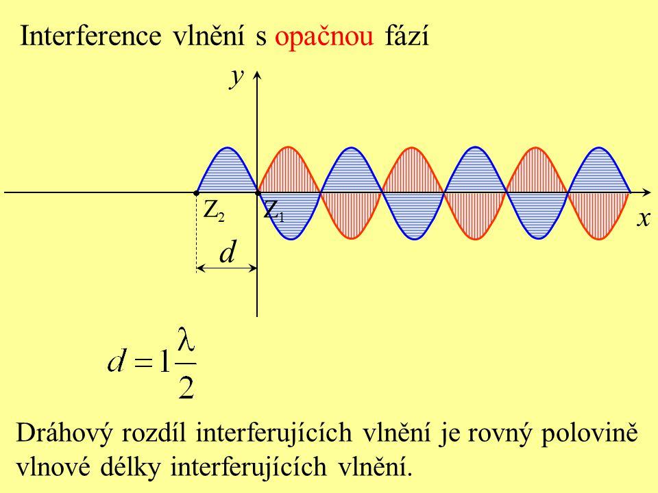 d Interference vlnění s opačnou fází y x