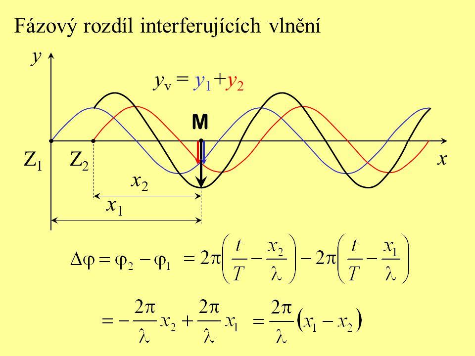 Fázový rozdíl interferujících vlnění