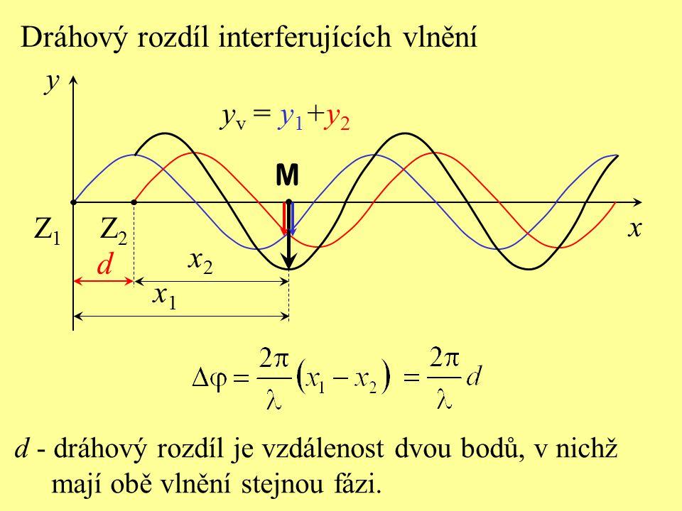d Dráhový rozdíl interferujících vlnění yv = y1+y2 x2 x1 M x y Z2 Z1