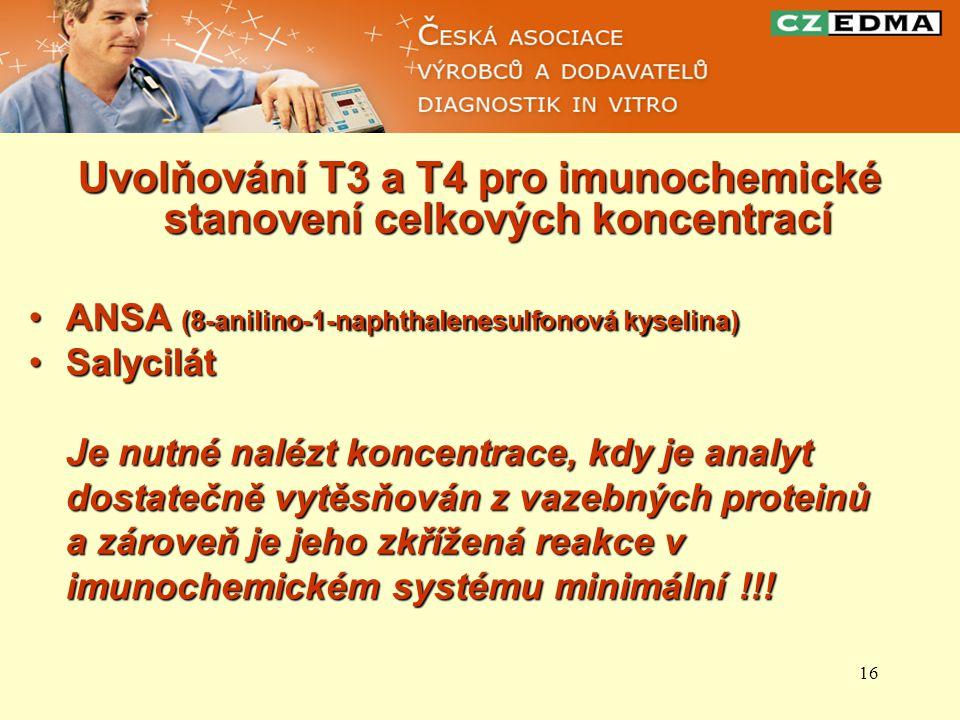 Uvolňování T3 a T4 pro imunochemické stanovení celkových koncentrací