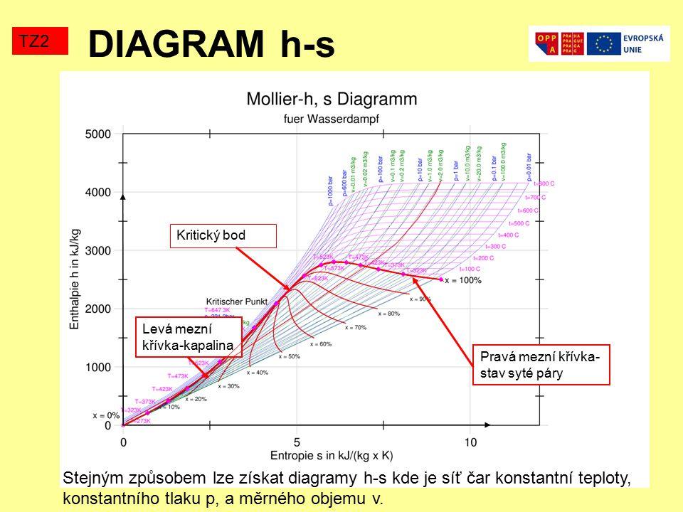 DIAGRAM h-s TZ2. Kritický bod. Levá mezní křívka-kapalina. Pravá mezní křívka-stav syté páry.