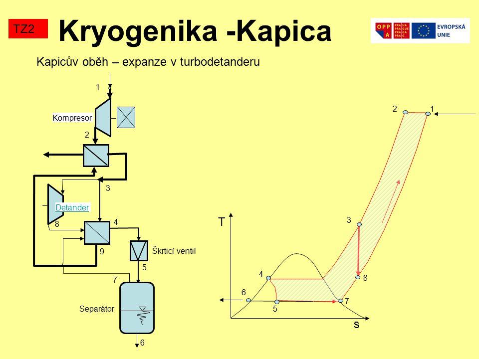Kryogenika -Kapica TZ2 Kapicův oběh – expanze v turbodetanderu T s