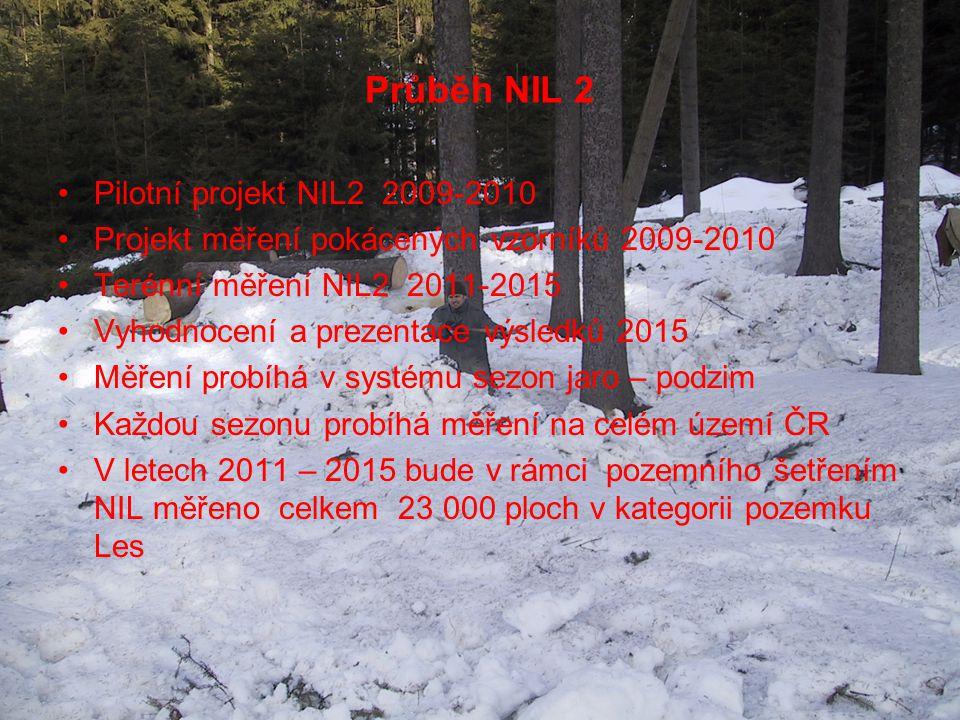 Průběh NIL 2 Pilotní projekt NIL2 2009-2010